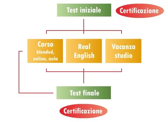 diagramma metodo di formazione