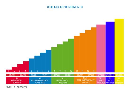 Scheda 2: formazione linguistica | scala di apprendimento