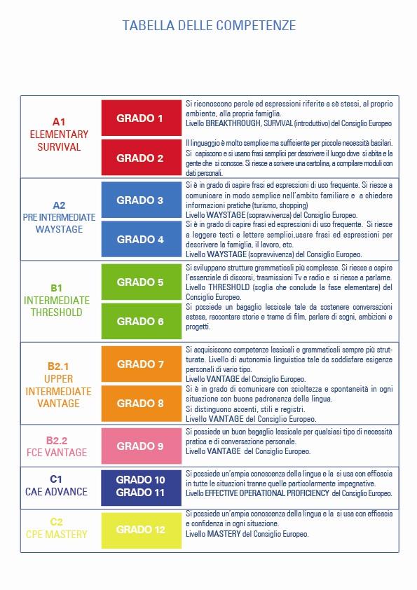 Scheda 3: formazione linguistica | tabella delle competenze
