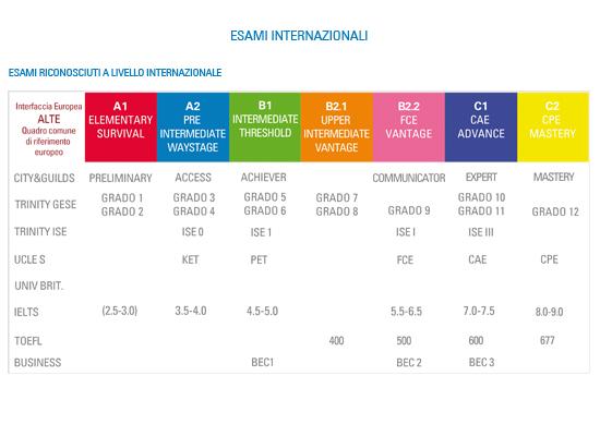 Scheda 4: formazione linguistica | esami internazionali